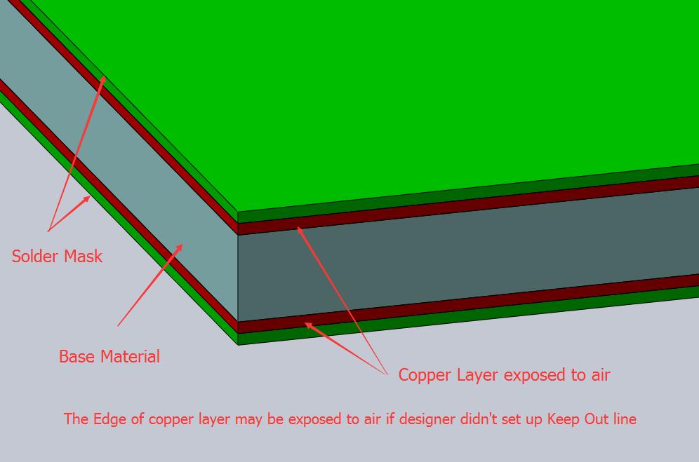 copper layer