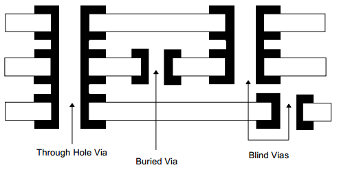 BBV Board with 6 Layers