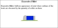 Excessive fillet = bulbous appearance of joint where outlines of the leads are obscured by the quantity of solder on them