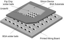 Ball Grid Array (BGA)