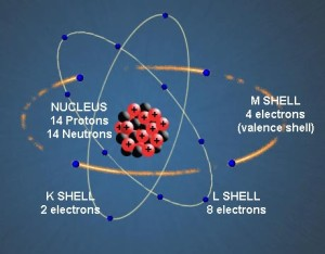 How Semiconductor Works